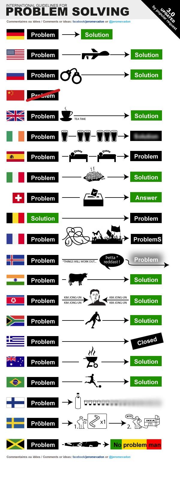 résolution deproblèmes